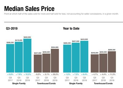 Median Sales Price Increases in Q3 2019