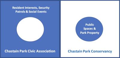 Chastain Park Neighborhood HOA Overview