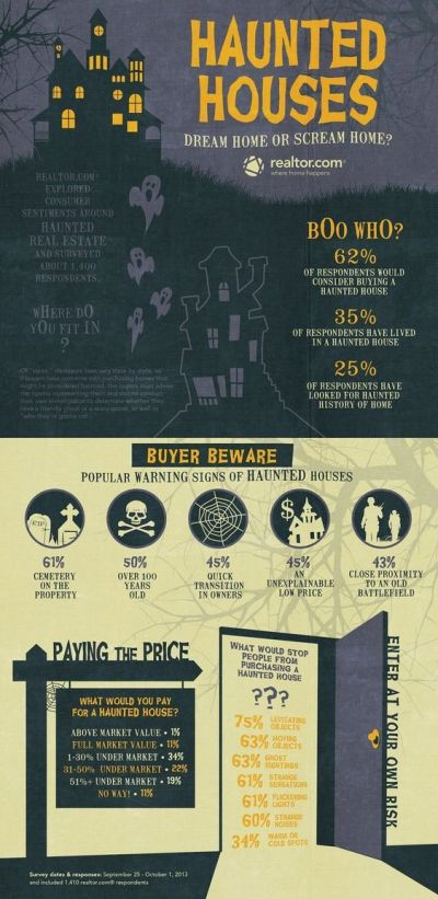Want to purchase a Haunted Home?!