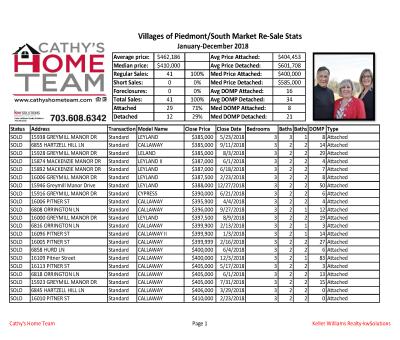 Villages of Piedmont (South Market) Home Sale Stats for 2018