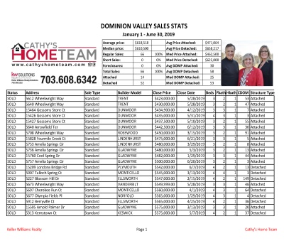 Dominion Valley Country Club 2019 Bi-Annual Home Sale Stats