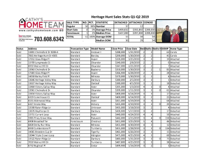 Heritage Hunt Bi-Annual Home Sales Stats for 2019
