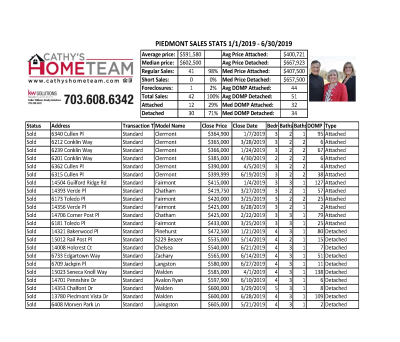 Piedmont Country Club 2019 Bi-Annual Home Sales Stats