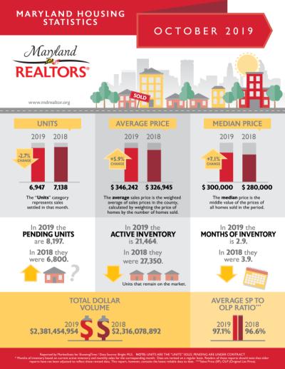 Maryland Realtors October Housing Report