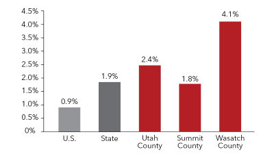 Wasatch county comes top in Utah