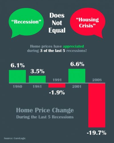 A Recession Does Not Equal a Housing Crisis