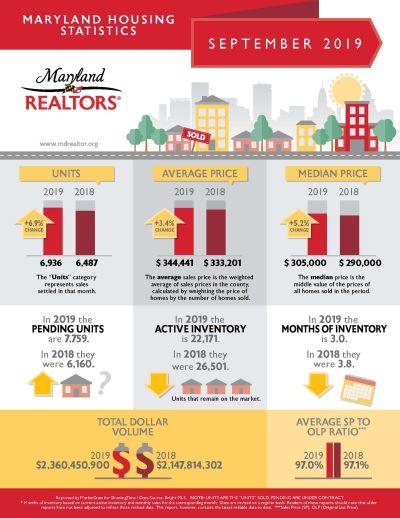 September Housing Statistics