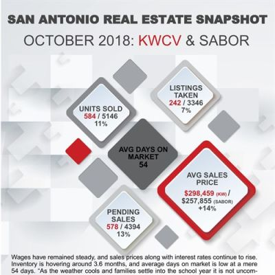 October Housing Market Updates