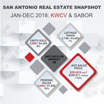 December 2018 Housing Market Updates