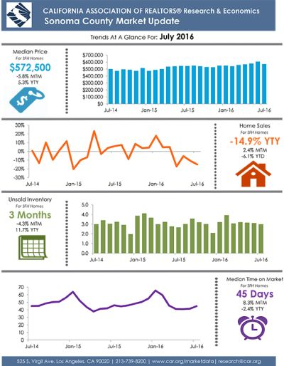 Sonoma Country Real Estate July 2016