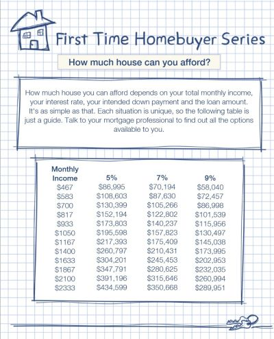First Time Homebuyers Part 2