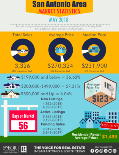 May 2018 – San Antonio Housing Statistics