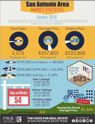 October 2018 Market Statistics