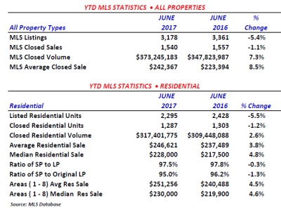 Market Statistics June 2017