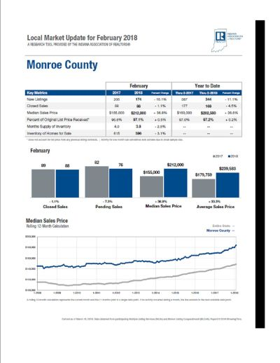 Local Market Update Monroe County February 2018