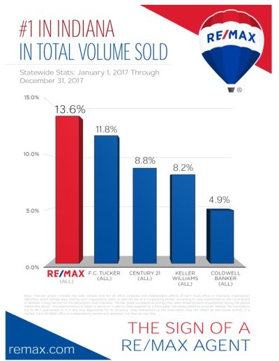 RE/MAX Indiana Total Units Sold-2017