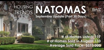 Average Listing Price for homes in Natomas