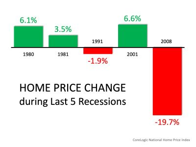 Is a Recession Looming In The Near Future