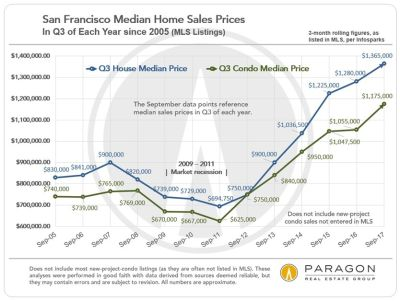 Extremely Low Inventory + Continuing Strong Demand =  High-Pressure | Q3 SF Real Estate Market