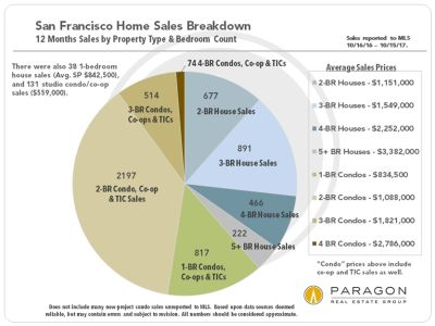 Huge Leap in October SF Median House Sales Price