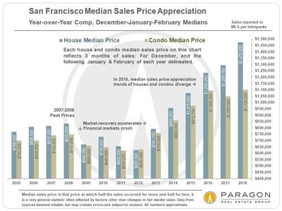 No Let Up in SF Real Estate Market