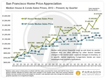 Yet Another Dramatic Jump  in San Francisco Median House Price to over $1,600,000 – April 2018 Report