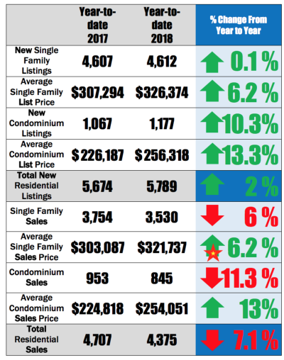 2018 Homes Sales Report for Ann Arbor & Washtenaw Co. Communities