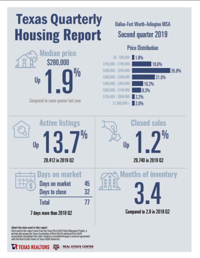 Texas Quarterly Housing Report – Second Quarter 2019 for Dallas Fort Worth