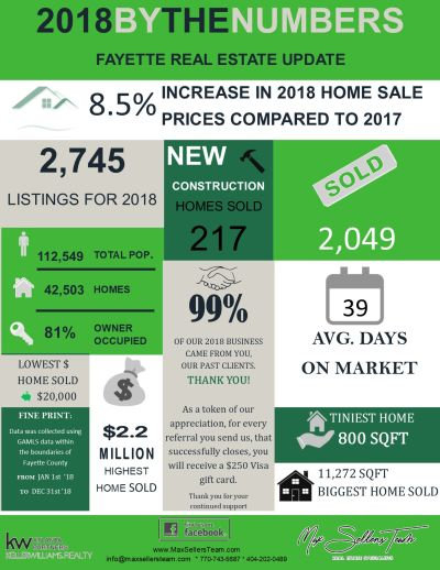 2018 Fayette Real Estate By The Numbers