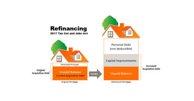 Understanding the Mortgage Interest Deduction