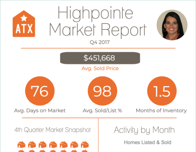 Highpointe Q4 2017 Market Report