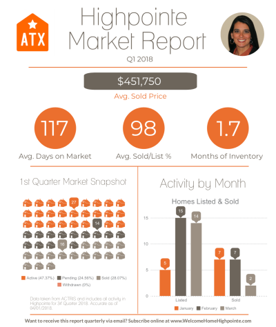 Highpointe Q1 2018 Market Report