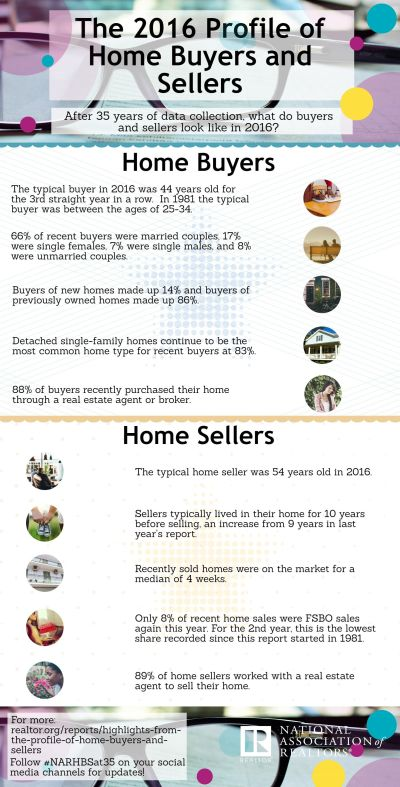 "Highlights of ""The 2016 Profile of Home Buyers & Sellers"" Report"