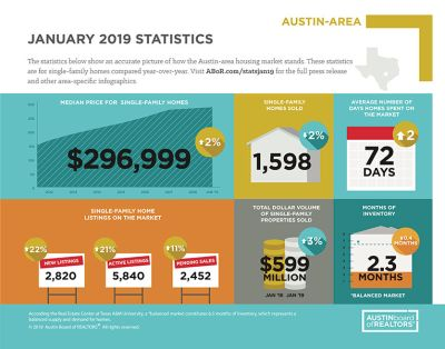 AUSTIN'S HOME PRICE APPRECIATION SLOWS; METRO AREA SALES REMAIN FLAT