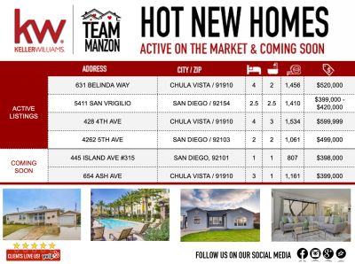 What's Hot on the Market
