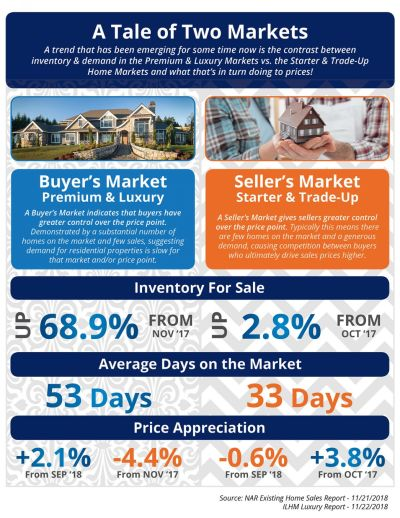 The Tale of Two Real Estate Markets