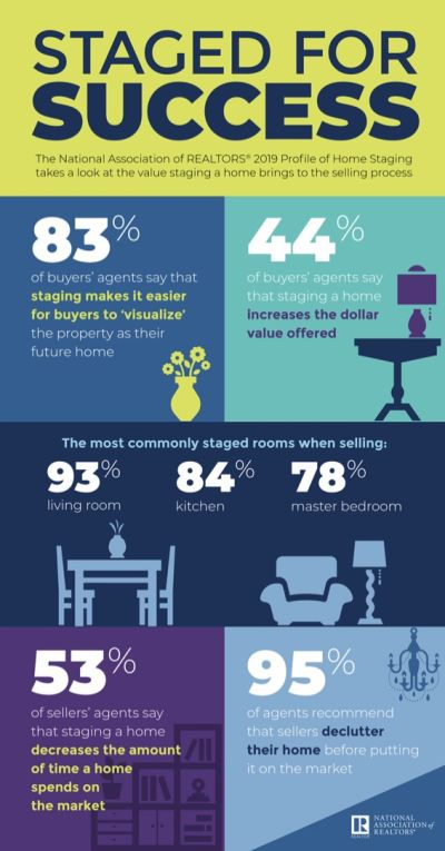 Tips on Staging Your Home to Sell