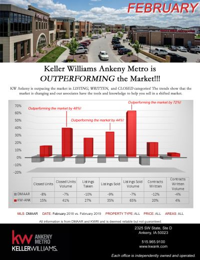 Keller Williams Ankeny Metro is Outperforming the Market!