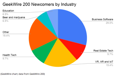 Hottest Industries Emerging from PNW