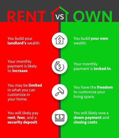 Rent Vs. Own