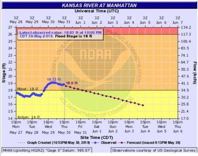 Manhattan Flood Updates