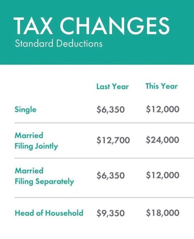 The 5th Season…Tax Season
