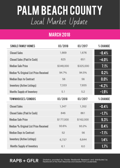 Local Real Estate Market Update For March 2018