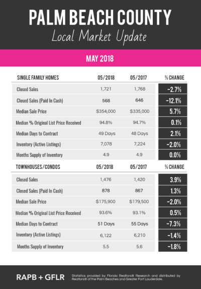 May 2018 Real Estate Market Update