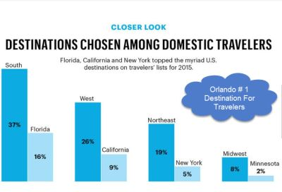 Orlando Was Ranked #1 Destination For Travelers