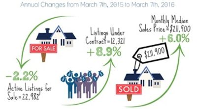 Buyer Activity for Phoenix Home Sales – March 2106