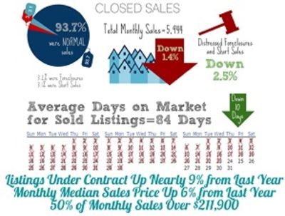 Seller Activity for Phoenix Home Sales – March 2016
