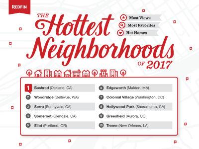 Woodridge Real Estate Weekly – January 26, 2017