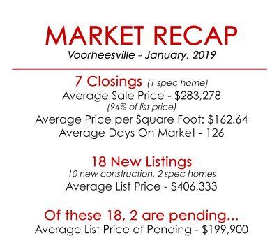 Market Recap Voorheesville – January 2019