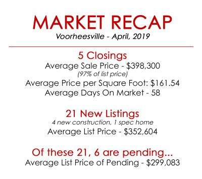 Market Recap Voorheesville – April 2019